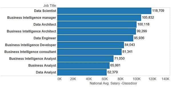 Data Scientist Job Demand by Glassdoor