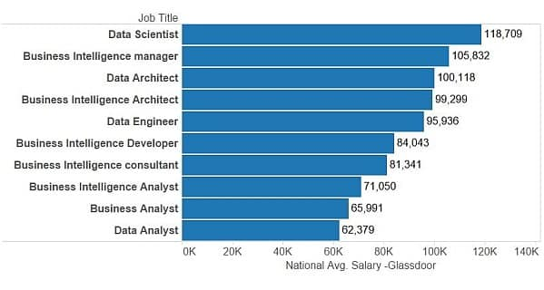 Data Scientist Job Demand by Glassdoor