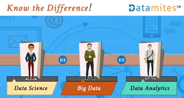 Data Science Vs Big Data Vs Data Analytics-Difference
