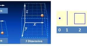 SVM-0-1-2-3-Dimensions