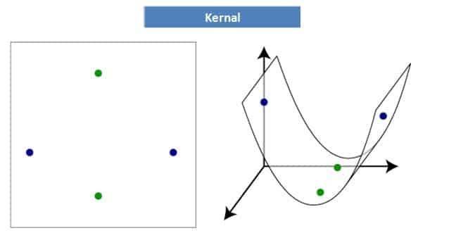 SVM-Kernal
