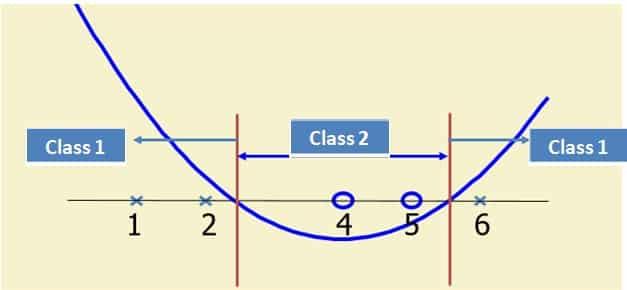 SVM-Kernel-Trick-Example-2