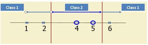 SVM-Kernel-Trick-Example
