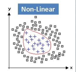 SVM-Non-Linear-Graph