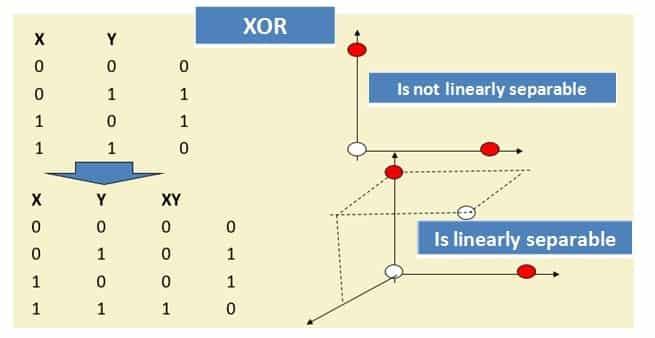 SVM-XOR-Problem